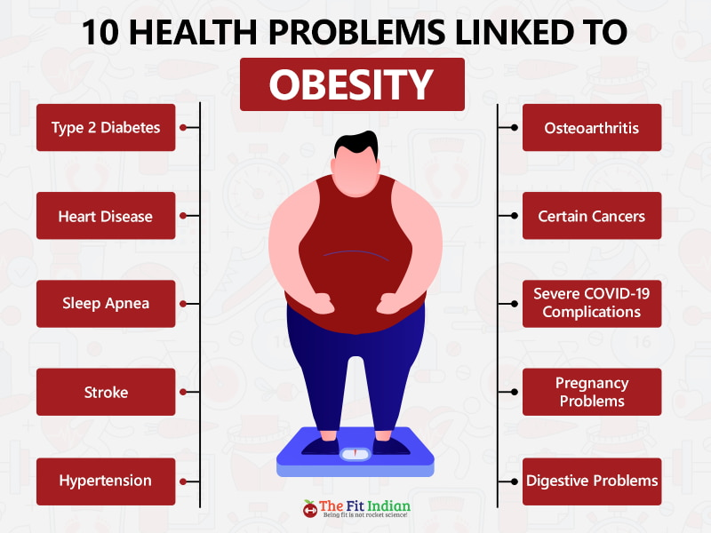 Health problems due to obesity