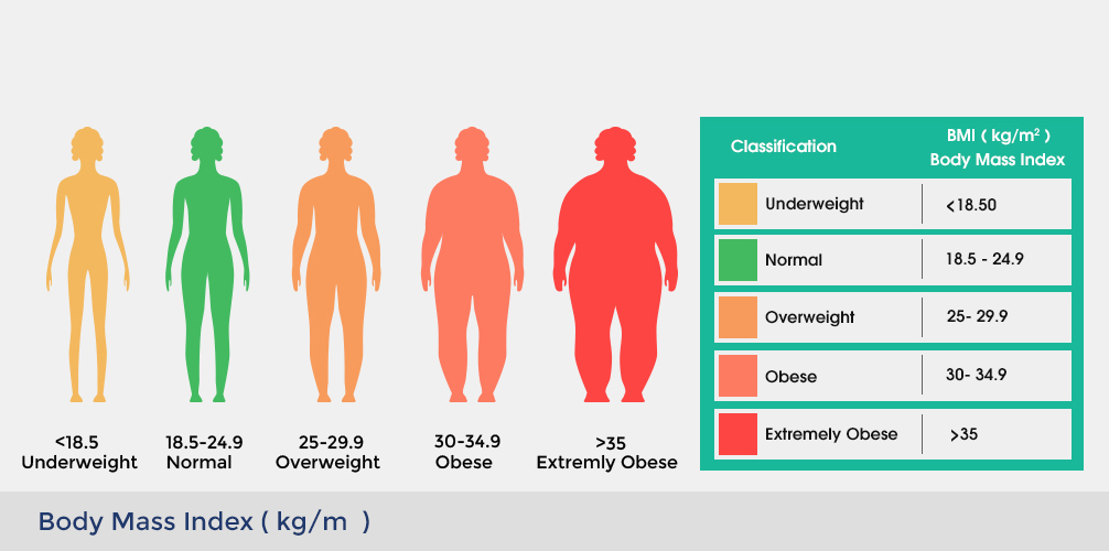 Overweight Problems Symptoms And Causes Learn Why You Re Life Is At Risk